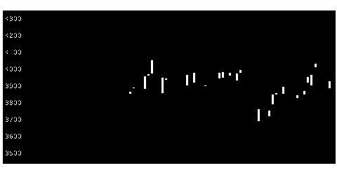 8803平和不の株式チャート