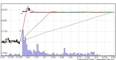 8806ダイビルの株価チャート