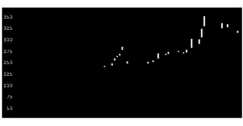 8848レオパレスの株式チャート