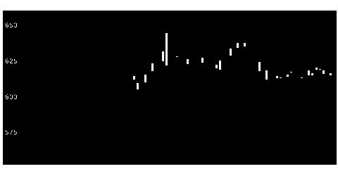 8869明和地所の株価チャート
