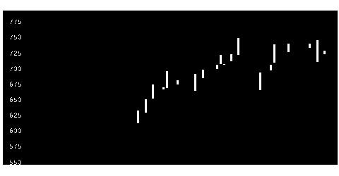 8877エスリードの株価チャート