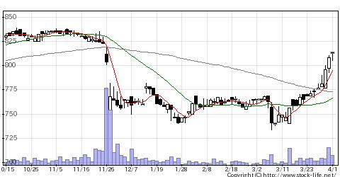 8887リベレステの株価チャート