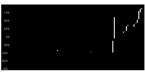 8891MGホームの株式チャート