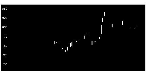 8892日エスコンの株価チャート
