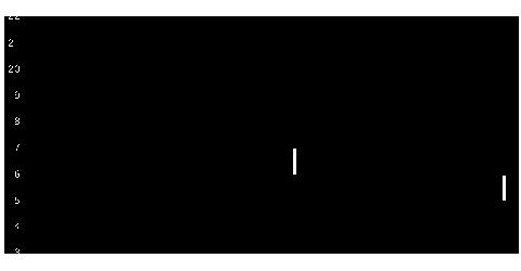 8894原弘産の株式チャート