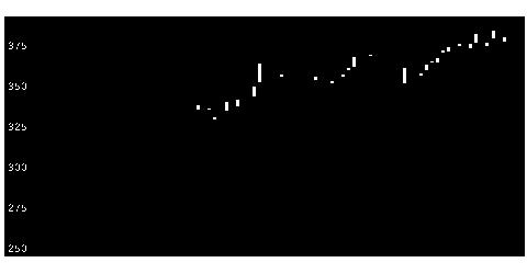 8897タカラレーベの株価チャート