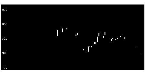 8904サンナゴヤの株価チャート