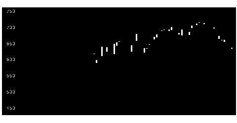 8905イオンモールの株価チャート