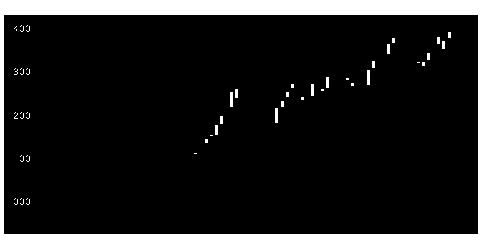 8923トーセイの株価チャート