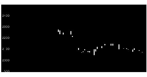 8928穴吹興産の株価チャート