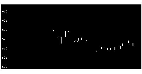 8940インテリクスの株価チャート