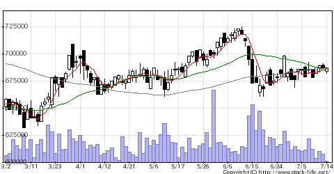 8951ビルファンドの株価チャート