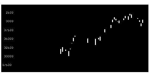 8953日本リテールの株価チャート