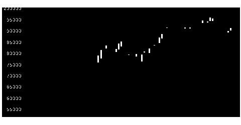 8954オリックスFの株価チャート