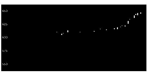 8996ハウスフリーの株価チャート