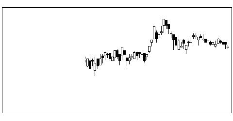 8999グランディの株価チャート