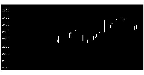 9003相鉄HDの株価チャート