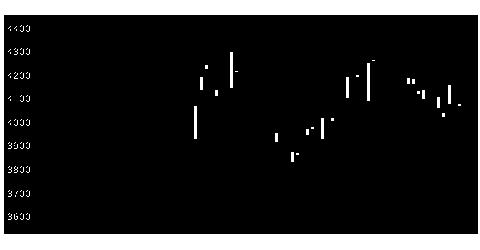 9010富士急の株価チャート