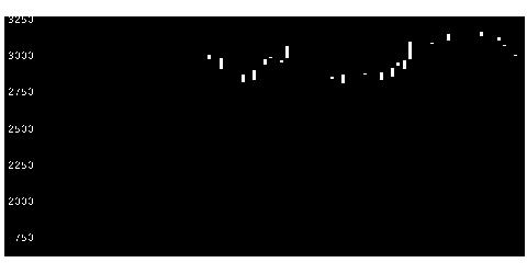 9014新京成の株式チャート