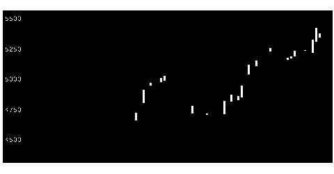 9021JR西日本の株価チャート