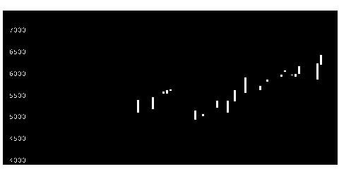 9022JR東海の株価チャート
