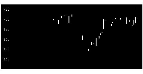 9024西武ホールディングスの株式チャート