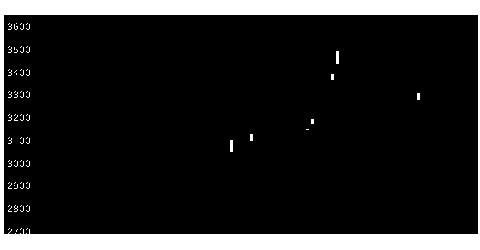 9027ロジネットJの株価チャート