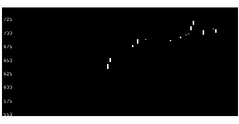 9029ヒガシトゥエンティワンの株式チャート
