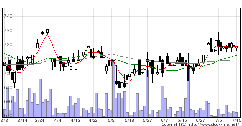 9035第一交通の株価チャート