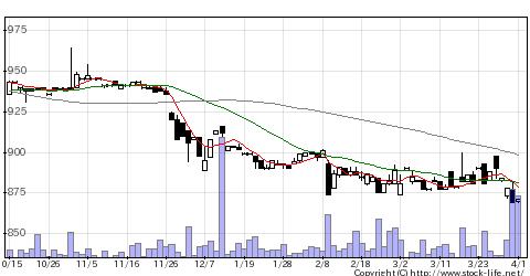 9036東部ネットの株価チャート