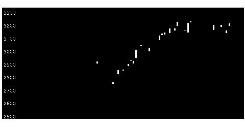 9037ハマキョウレックスの株価チャート