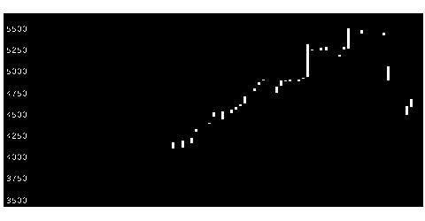 9039サカイ引越センターの株式チャート
