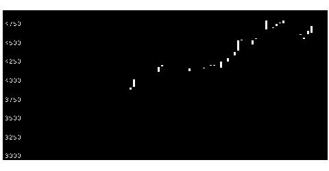 9041近鉄GHDの株式チャート