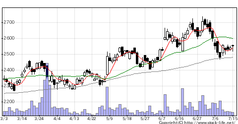 9044南海電の株価チャート