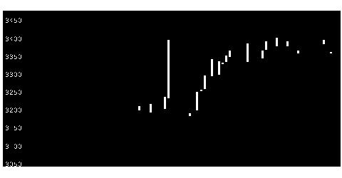9046神電鉄の株式チャート