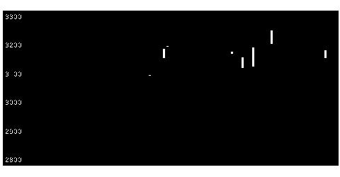 9049京福電気鉄道の株価チャート