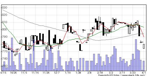 9051センコン物流の株価チャート