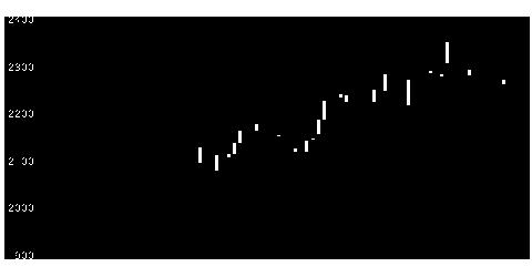 9052山陽電の株価チャート