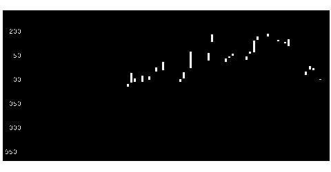9055アルプス物流の株式チャート