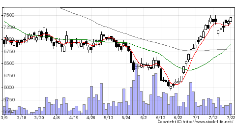 9058トランコムの株価チャート