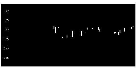 9059カンダの株式チャート