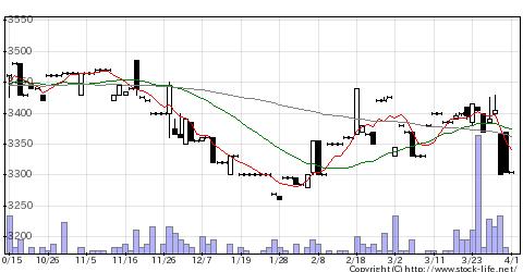 9060日ロジテムの株式チャート