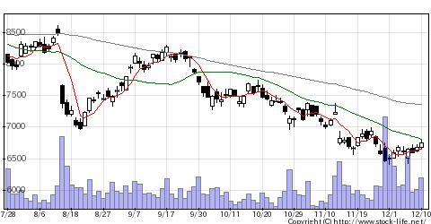 9062日通の株価チャート