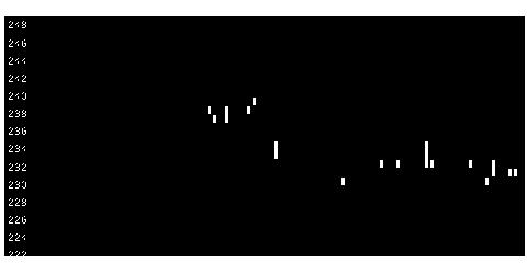 9067丸運の株式チャート