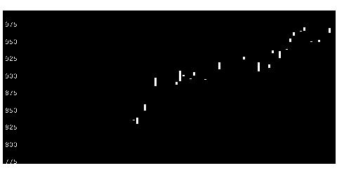 9069センコーHDの株価チャート