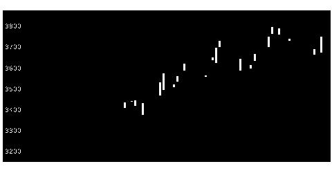 9070トナミHDの株価チャート