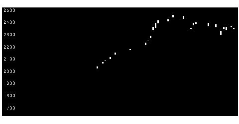 9072ニッコンHDの株価チャート