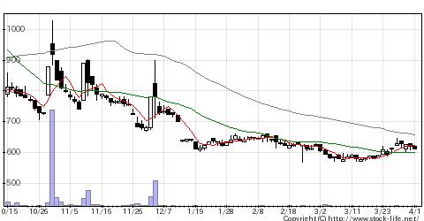 9073京極運の株価チャート