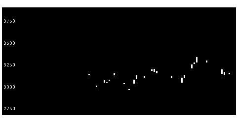 9075福山運の株価チャート