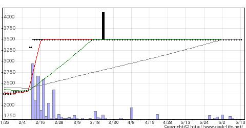 9077名鉄運輸のチャート